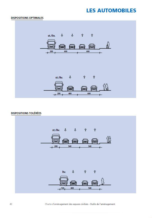APUR. Automobiles