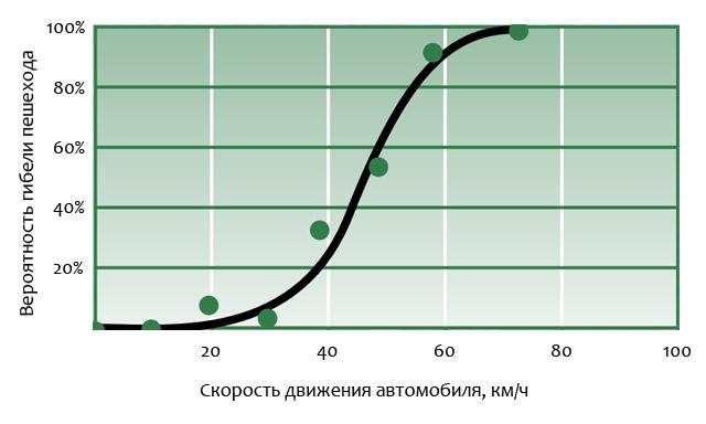 Вероятность гибели пешехода в зависимости от скорости автомобиля при наезде