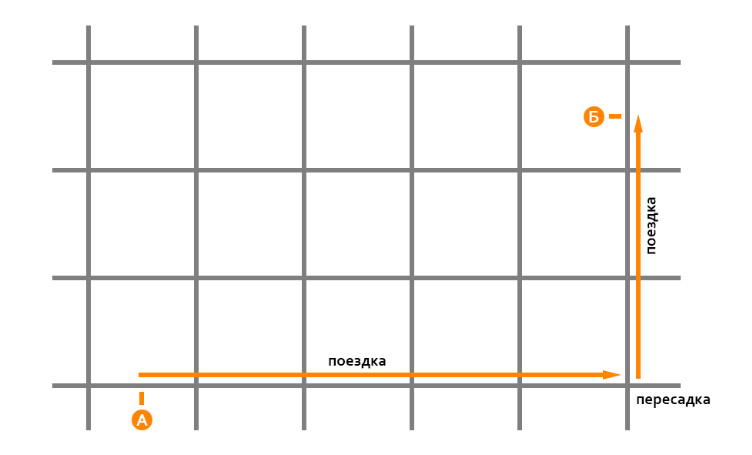 Связная прямоугольная сеть маршрутов позволяет между любыми двумя точками проехать максимум с одной пересадкой.