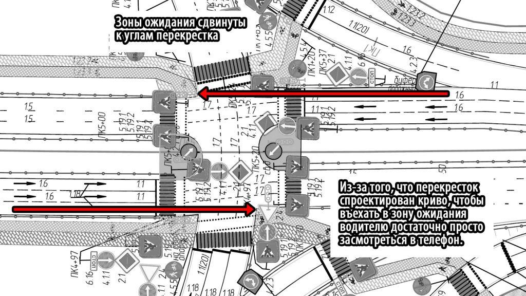 Зоны ожидания для пешеходов и велосипедистов находятся прямо на прямой траектории движения машин, поскольку перекресток спроектирован криво.