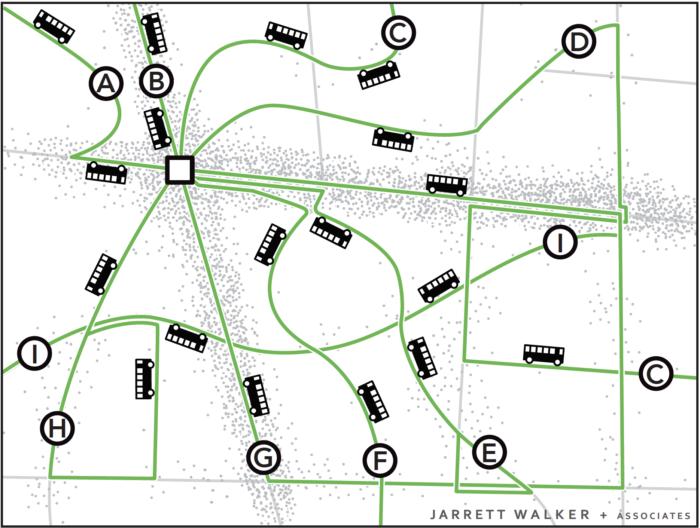 Если мы ставим целью предоставить транспортное обслуживание абосолютно всем жителям, нам придется создать гораздо больше маршрутов, частота движения на которых будет низкой.