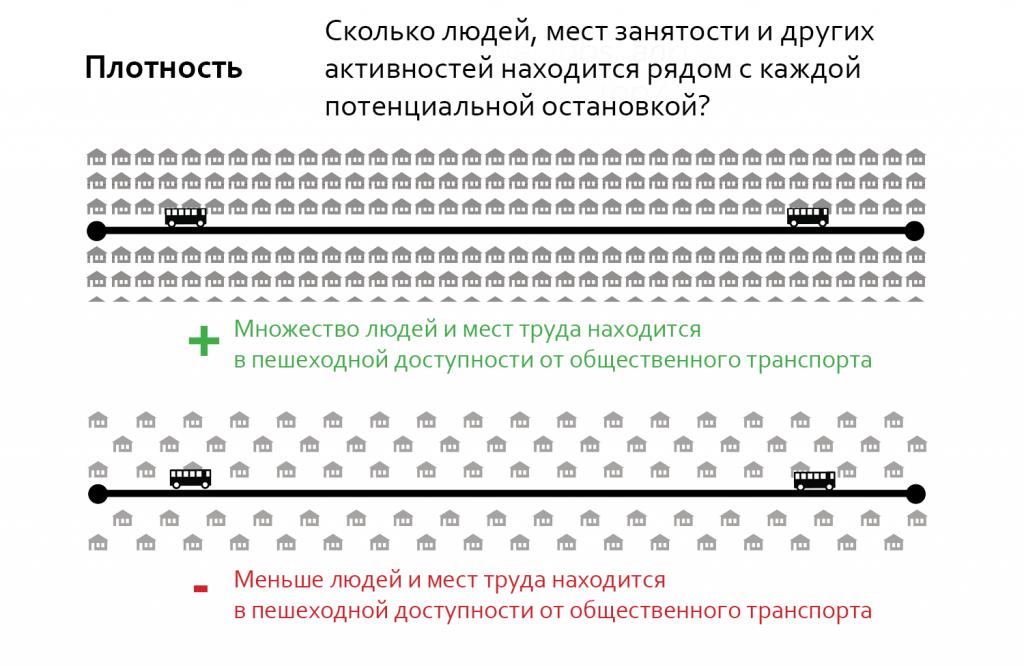 Из двух маршрутов, проложенных в застройке разной плотности, более эффективным будет тот, который проходит через более плотную застройку.