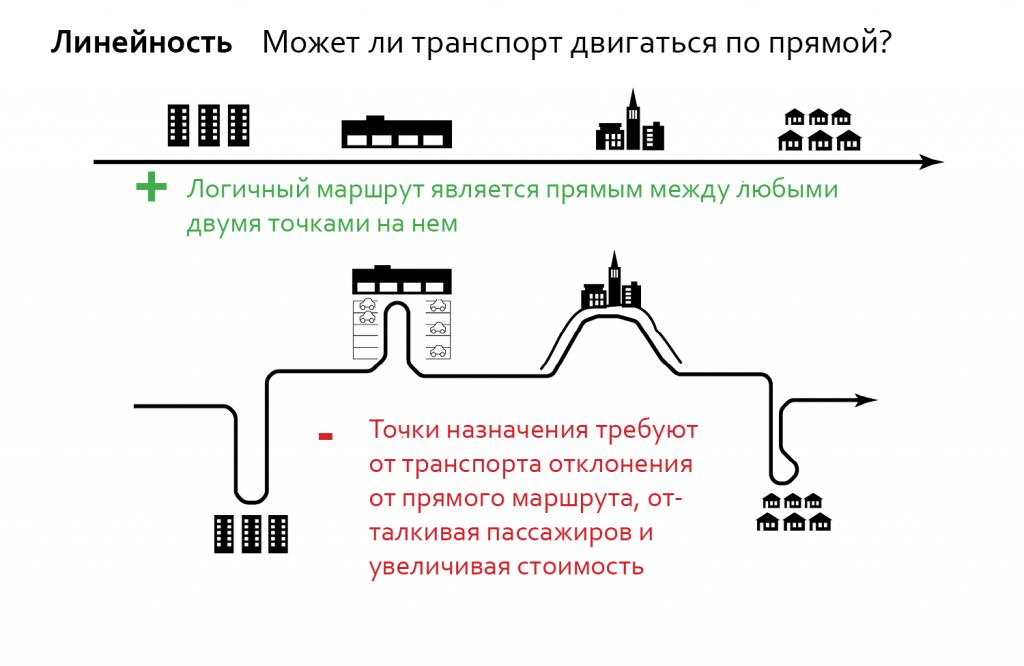 """Расположение точек притяжения вдоль прямой линии позволяет создать эффективный и полезный маршрут. Точки притяжения, расположенные в """"транспортных тупиках"""" снижают эффективность и полезность общественного транспорта."""
