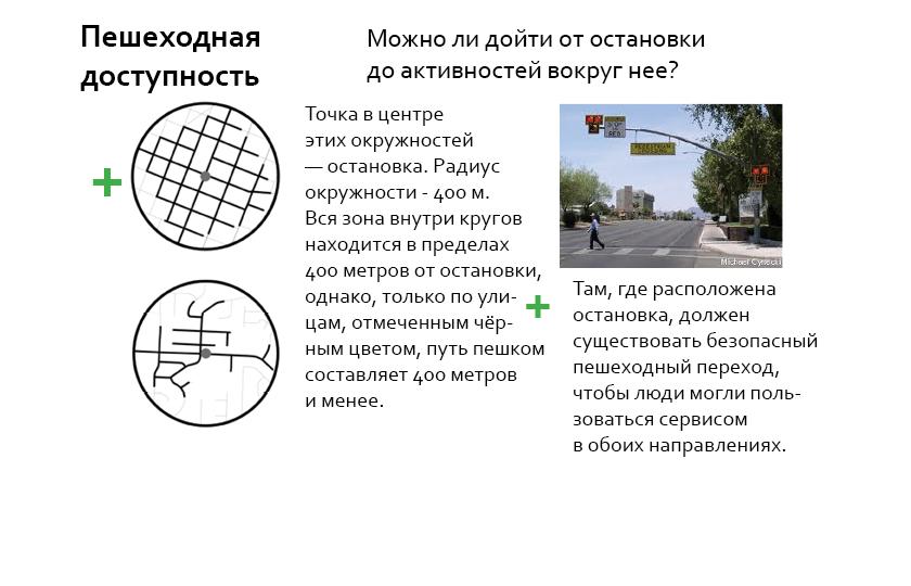 Связная и частая сеть улиц позволяет большему числу людей подойти к остановке общественного транспорта. Разорванная сеть ухудшает доступность остановок.