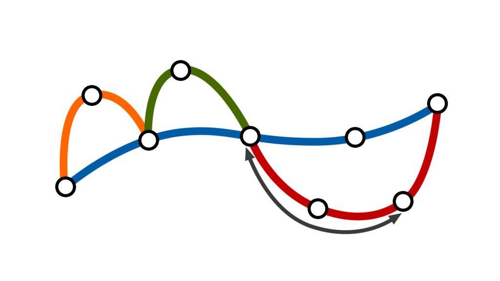 П-образные маршруты используются, как прямолинейная связь между точками в центре машрута, но не между конечными.