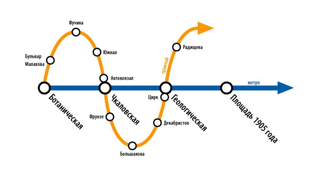 Трамвай и метро в Екатеринбурге. Трамвай играет роль нескольких П-образных маршрутов, связывающих точки между станциями метро.