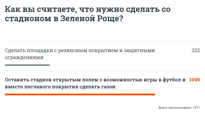 Большинство проголосовавших на портале Е1 также выступают за сохранение открытого поля.